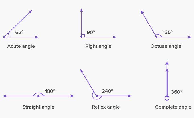 1545205512_Types-of-angles-acute-right-obtuse-straight-reflex-complete-full